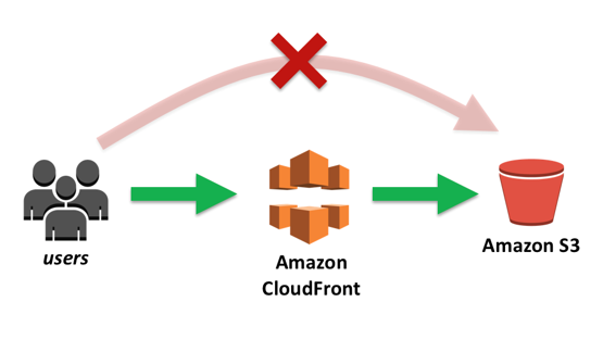 Deploy Angular application to AWS S3 and CloudFront - First Class JS