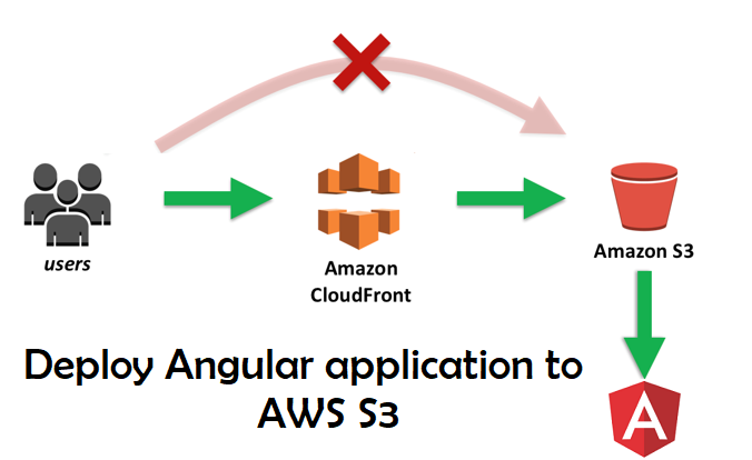 Deploy Angular application to AWS S3 and CloudFront - First